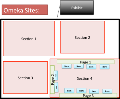 Here's a visual rendering of the relationship between Exhibits, Sections, Pages, and Items in Omeka.